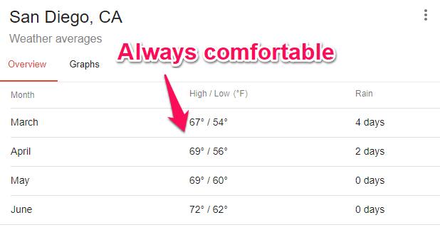 san diego average weather