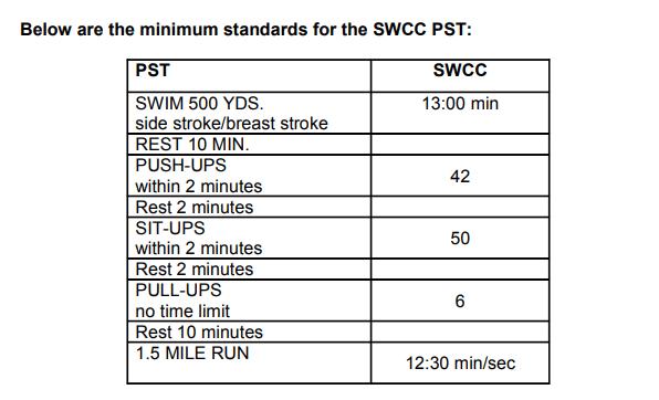 swcc pst scores