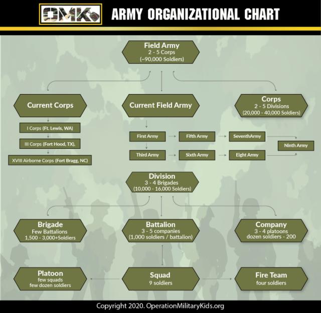Army organization chart
