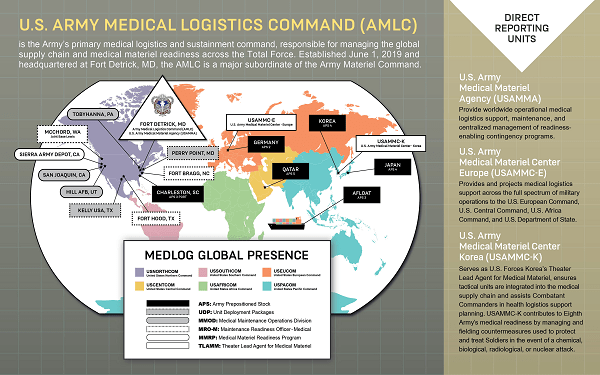 Army Medical Logistics Command within the Army's chain of command