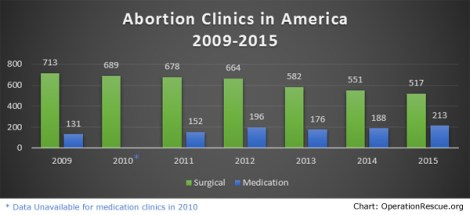 Abortion Clinics 2009-2015-current