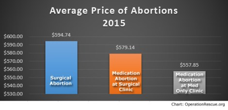 Cost of Abortions