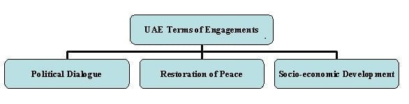 Research Study of UAE Foreign Policy Meaningful Engagements