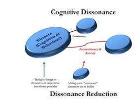 Cognitive Dissonance Theory:  A Research Study and Associated Examples from Pakistan