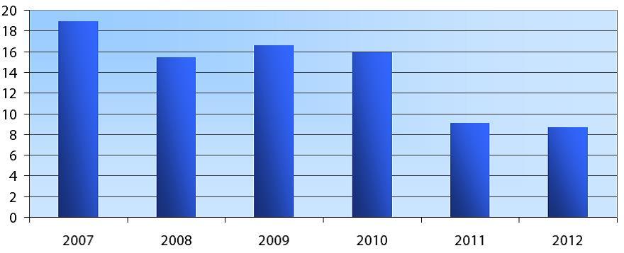 UZBEKISTAN PUBLIC DEBTS