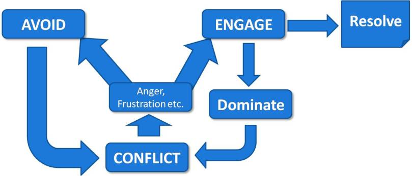 The Path Of Conflict