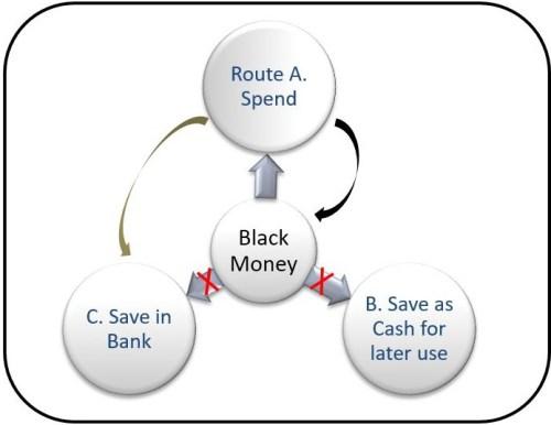 Flow of cash