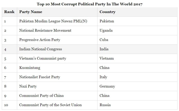 10 most corrupt political parties of the world