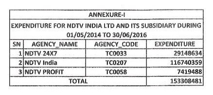 NDTV to sell part of subsidiary to landlord, to pay