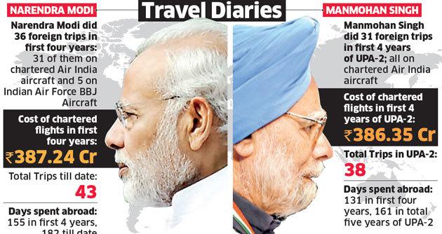 PM Modi vs Manmohan Singh: Same number of flights, same cost with Modi spending more days abroad