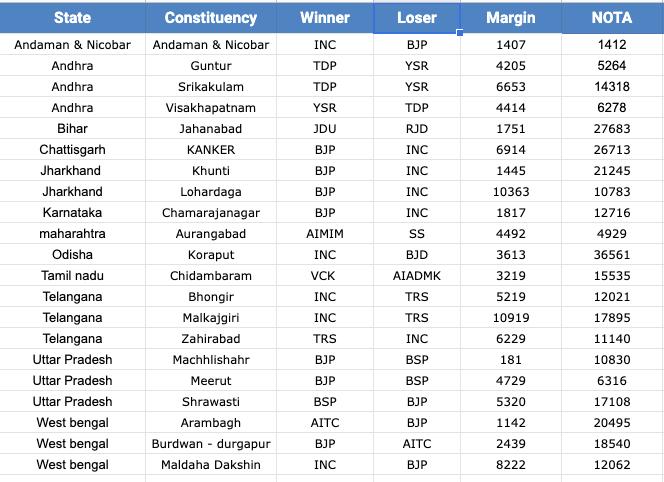 NOTA NOTA NOTA seats lok sabha 2019 election