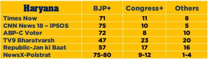 Haryana exit poll 2019