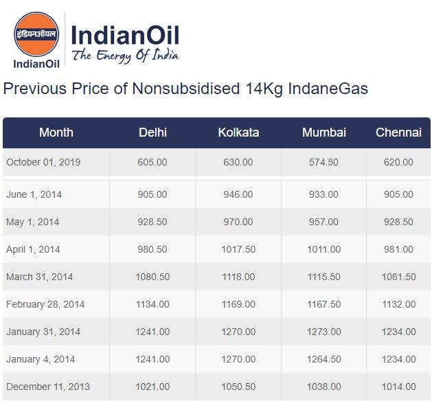 LPG prices in 2014