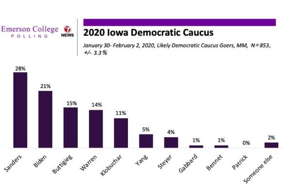 The Iowa Caucuses: The process to decide Democratic nominee for US Presidential Elections 2020 formally begins