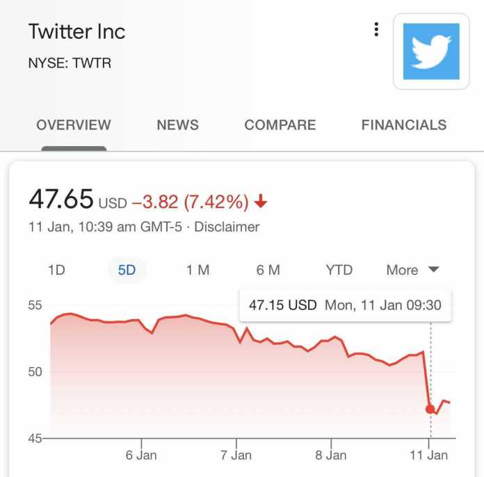 Twitter shares stumbled on Monday