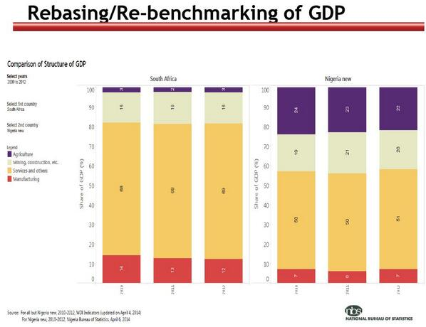 rebasing of gdp