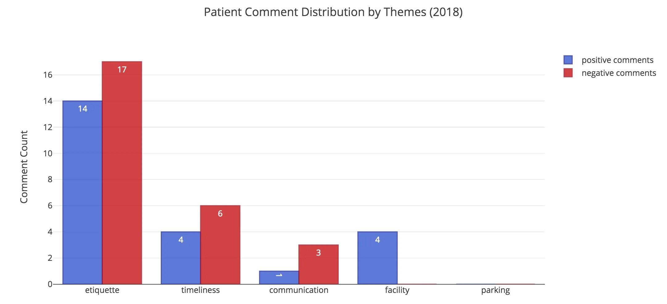 patient_comment_distribution_by_theme