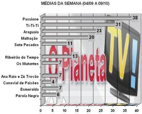 Audiências – O Planeta TV!