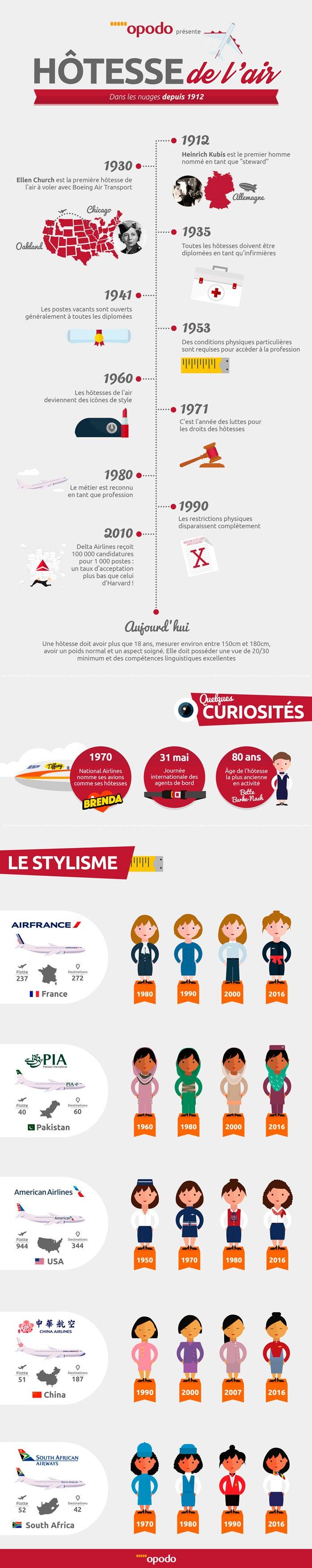 Infographique hotesse de l'air