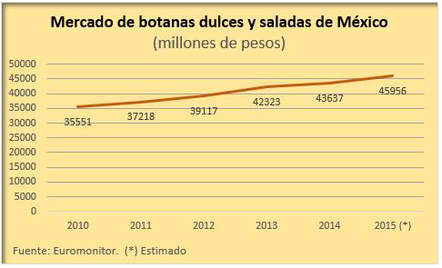 Crece 5 3 consumo de botanas en m xico opportimes for Cuanto consume un deshumidificador