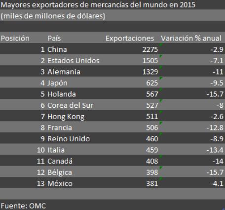 exportadores bueno