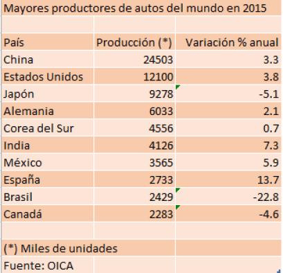 mayores productores de autos