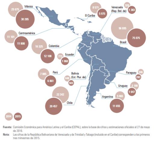 Gráfico: Cepal. América Latina y el Caribe pierde protagonismo como receptor de inversión extranjera directa.
