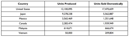 Fuente: OICA. Estados Unidos y Japón ocupan la segunda y tercera posición entre los mayores productores del autos del mundo, atrás de China.
