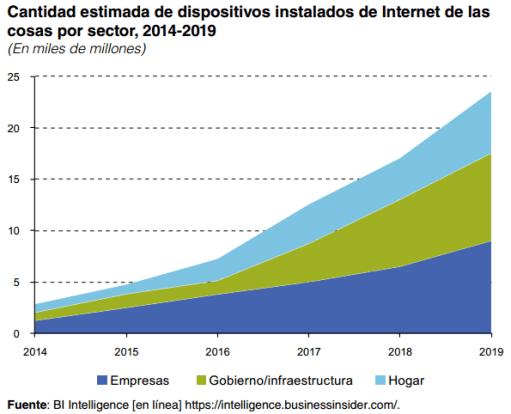 Gráfico: Cepal. La implementación de la Internet de la cosas tiene impactos disruptivos en todos los sectores y genera cambios profundos en los procesos económicos y sociales.