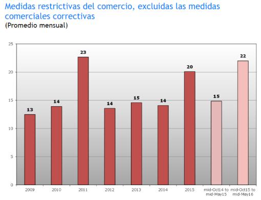 Gráfico: OMC. Cifras redondeadas. La cifra total de medidas restrictivas introducidas por los Miembros de la OMC aumentó un 11% en el período objeto de examen.