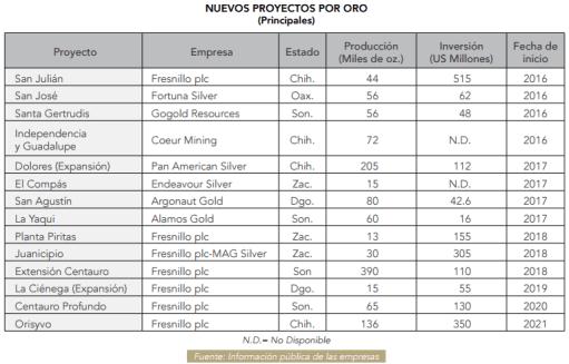 Gráfico: Camimex. La producción de oro de México reportó un crecimiento de 14.4% con respecto a 2014, alcanzando un total de 4.3 millones de onzas.