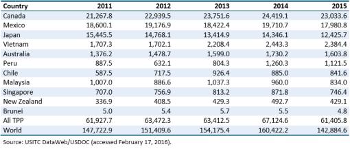 Gráfico: ITC. Exportaciones estadounidenses de productos agrícolas y alimentos a países del TPP y el mundo. Millones de dólares.