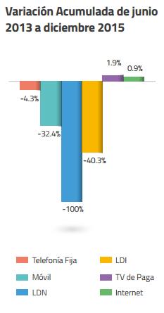 Gráficos: IFT. La reforma en telecomunicaciones ha tenido efectos diferenciados en los precios de los servicios.