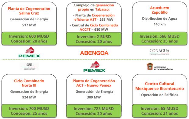 Gráfico: Abengoa. Algunos de los activos que la empresa informó en 2015 que estaban bajo su operación.