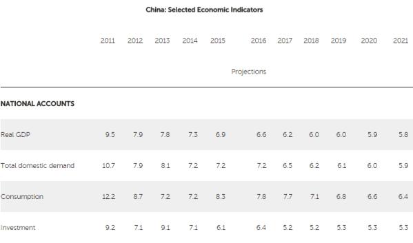 Gráfico: FMI. El organismo afirmó que las autoridades chinas deberían alejarse de las metas de crecimiento económico para mejorar la calidad de sus medidas de estímulo.
