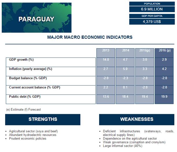 Gráfico: Coface. El crecimiento económico de Paraguay se desaceleró en 2015 debido a la demanda debilitada de Brasil, que representa el 30% de sus exportaciones de bienes.