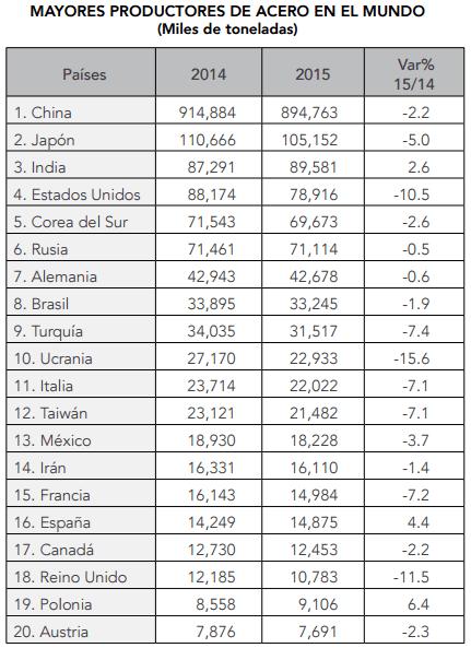 Gráfico: Camimex. Fuente: WSA, Canacero y CRU. Los países latinoamericanos produjeron 63.2 millones de toneladas en el año pasado, lo que representa un descenso de 3 por ciento.