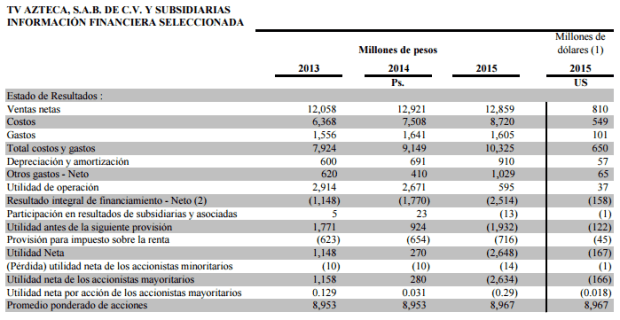 Univisión y Telemundo son los principales competidores de Azteca America en el mercado televisivo estadounidense en idioma español.