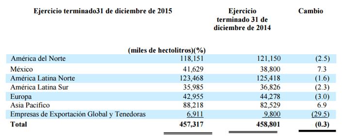 Gráfico: AB InBev. La empresa informó que abarcó una participación de 58.2% en el mercado mexicano de cervezas en 2015.