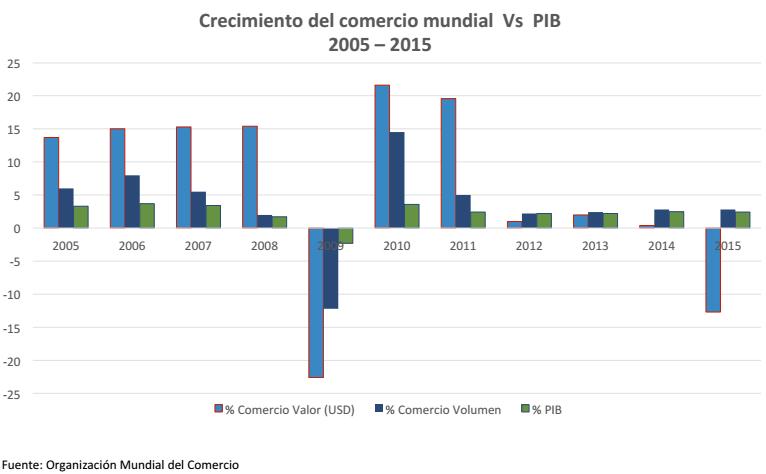 Gráfico: Secretaría de Economía. El comercio mundial ha perdido fuerza en los últimos años como motor de la economía.