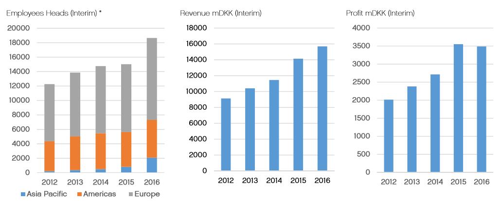 Gráfico: Lego. Una corona danesa equivale a 0.151 dólar. Hasta 2014, sus inversiones en México sumaron 520 millones de dólares y anunció el año pasado que incrementará su capacidad productiva en Monterrey.