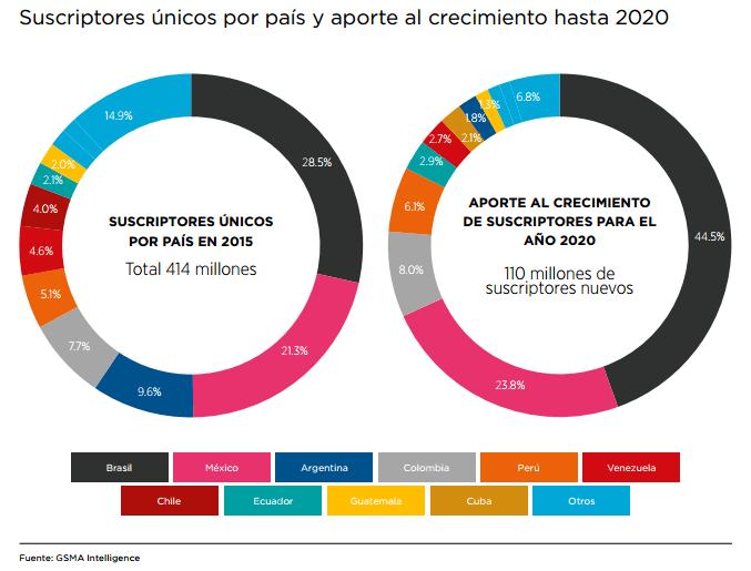 Gráfico: GSMA. El aumento general de suscriptores únicos en América Latina se mantendrá relativamente elevado hasta el año 2020, ya que muchos países siguen teniendo una escasa penetración y experimentarán un crecimiento sustancial. Algunos de los países más grandes de la región, como Brasil, Colombia, México y Perú, llegarán a fines del año 2020 con una penetración de alrededor del 80% o más.