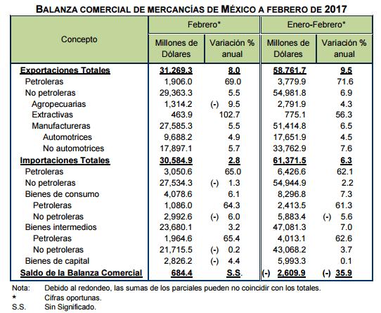 Balanza comercial de México registra superávit de 684 mdd en febrero