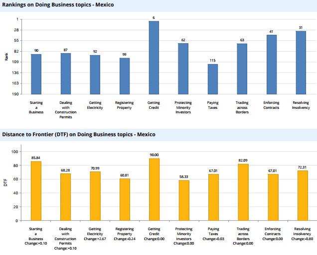 Chile mejora en ranking del BM de mejores países para hacer negocios