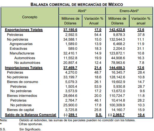 Aumentan exportaciones mexicanas 17% en abril