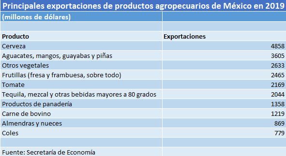 Productos agropecuarios