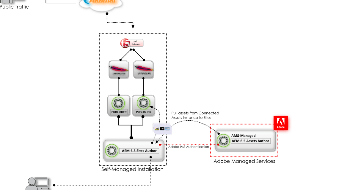 AEM 6.5 – New Features Guide for Platform Architects & Ops