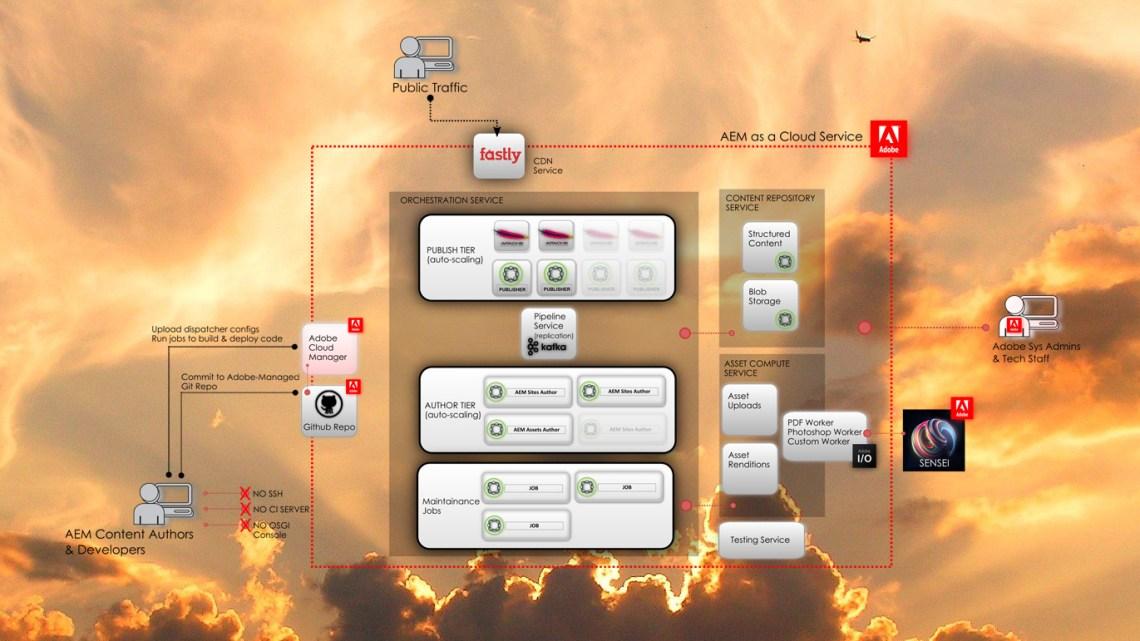 Introducing AEM as a Cloud Service – Diagrams & Explainer