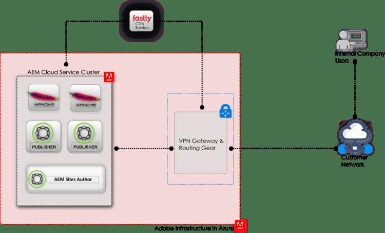 diagram of AEM as a cloud service plus VPN