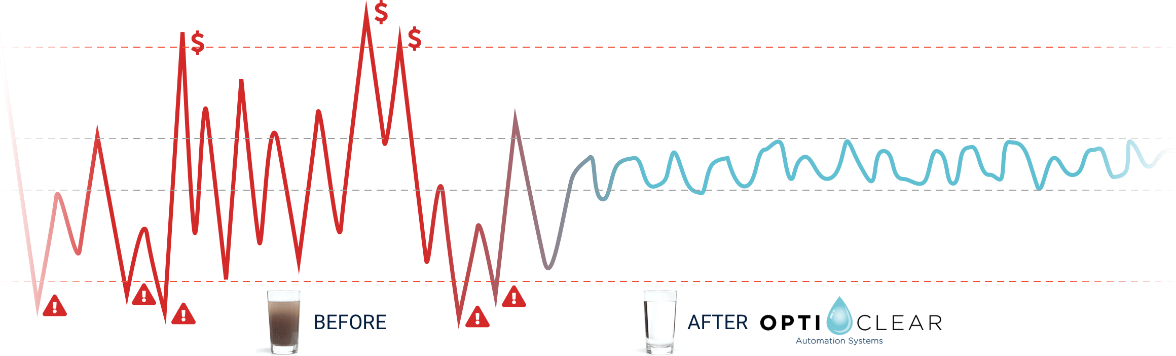 Before and After Opticlear Chart